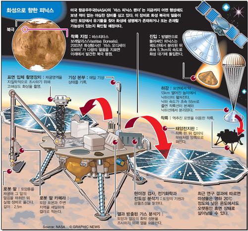 화성으로 향한 피닉스