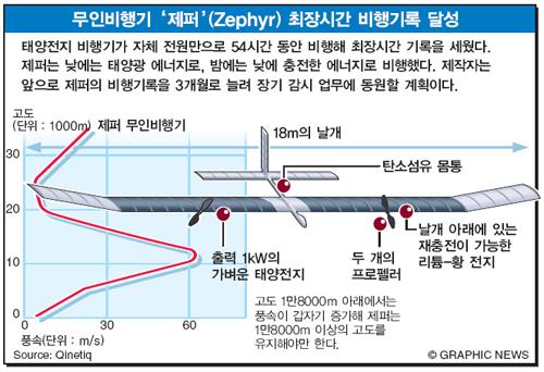 무인비행기 '제퍼'(Zephyr) 최장시간 비행기록 달성