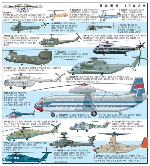 헬리콥터 100년史