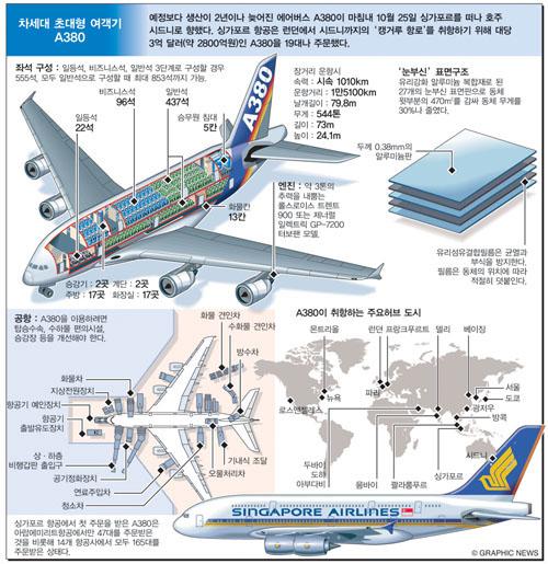 차세대 초대형 여객기 A380