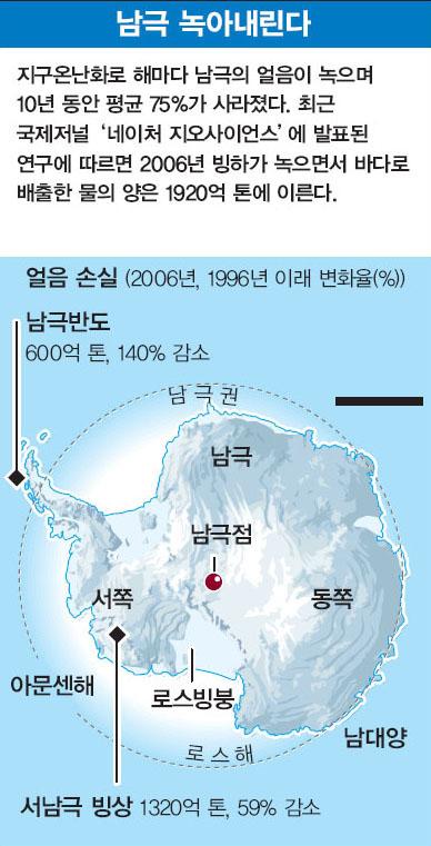 남극 녹아내린다