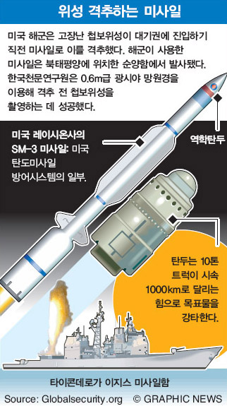 위성 격추하는 미사일