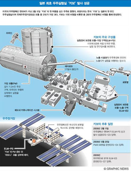 일본 최초 우주실험실 '키보' 발사 성공