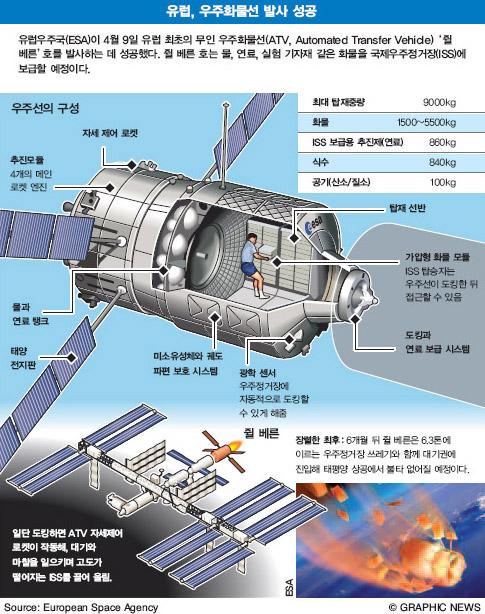 유럽, 우주화물선 발사 성공