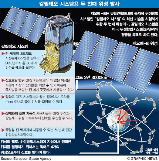 갈릴레오 시스템용 두 번째 위성 발사