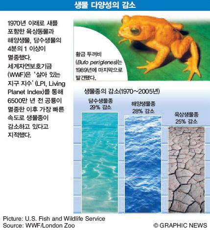 생물 다양성의 감소