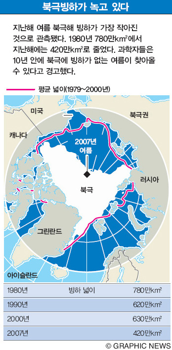 북극빙하가 녹고 있다