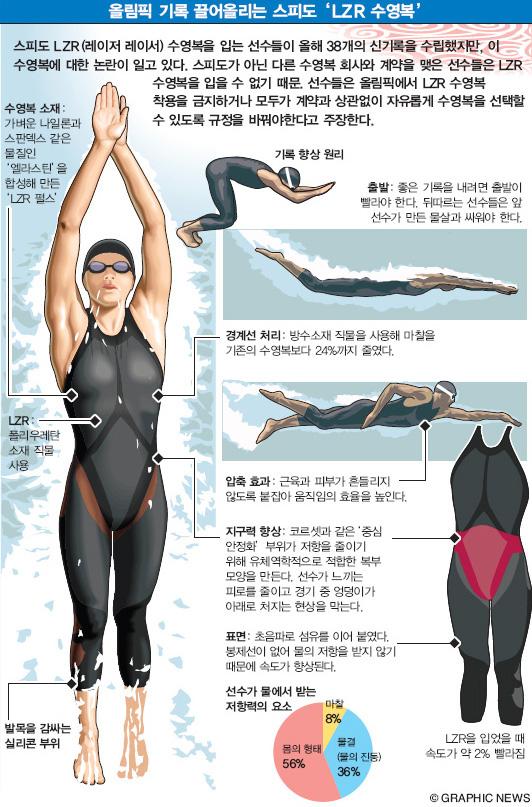 올림픽 기록 끌어올리는 스피도 'LZR 수영복'