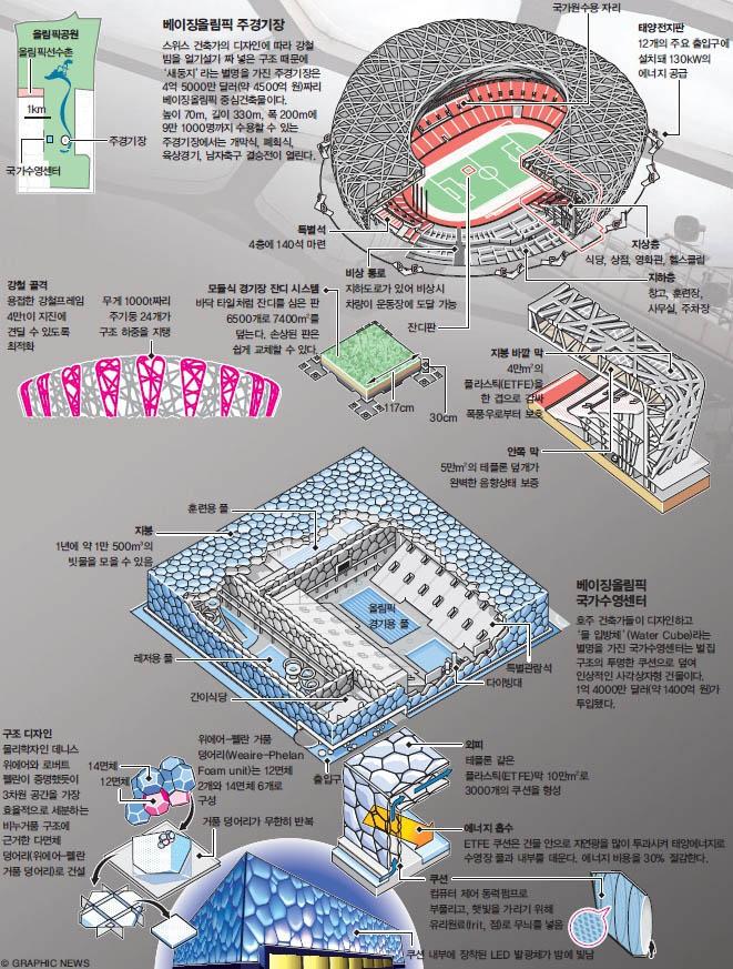 베이징올림픽 주경기장