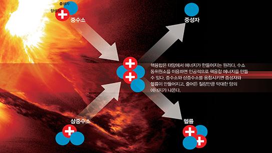 PART2. 핵융합의 원리