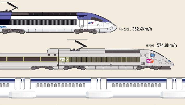 Part 1. 세계는 지금 초고속열차 경쟁 중