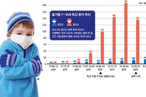 Part 1. 학교를 강타한 독감
