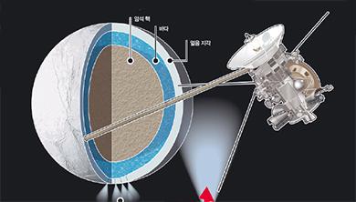 [그래픽 뉴스] 토성 위성에서 생명체 필수 성분 발견!