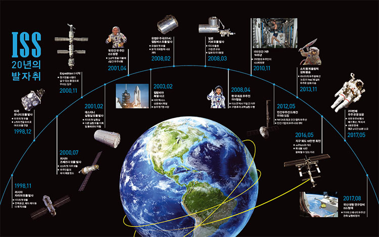[Infographic] ISS, 20년의 발자취