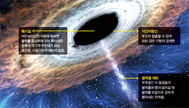 Part 3. 블랙홀의 모습을 관측한다!