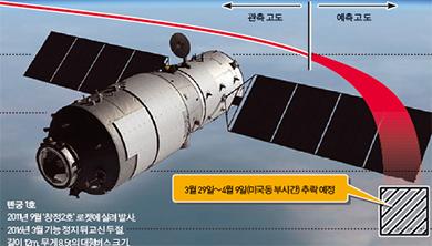 [그래픽 뉴스] 우주 미아 된 '톈궁 1호' 추락 임박