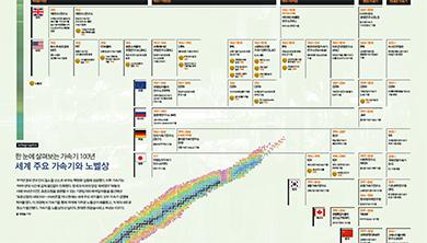 [Infographic] 세계 주요 가속기와 노벨상