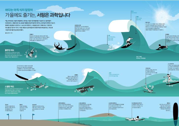 가을에도 즐기는, 서핑은 과학입니다