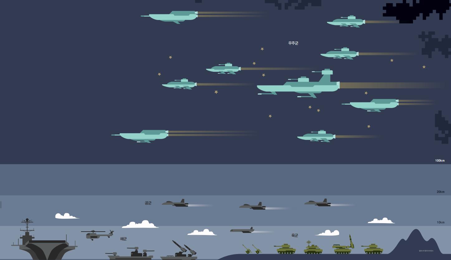 Part 3. '대한민국 우주군' 창설되나
