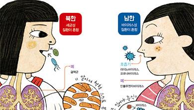 [팩트체크 3] 남북한은 면역력도 다르다?!
