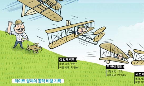Part 1. 라이트 형제의 첫 비행 115주년 되다!