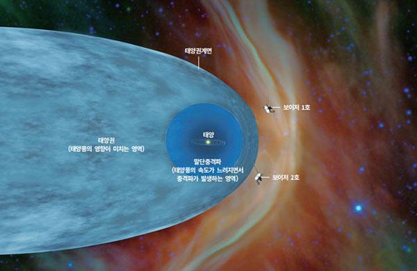 [과학뉴스] 보이저 2호, 태양계 넘어 성간우주 진입