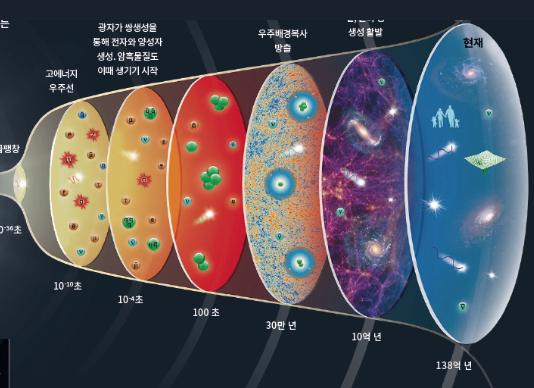 [언니오빠 논문연구소] 빅뱅의 산물, 수소와 헬륨