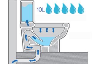 [화장실의 변신 ②] 물을 적게 쓰는 변기 등장!