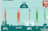 [한페이지 뉴스] 이산화탄소 줄이려 쓴 천연가스, 대기 중 메탄 농도 높였다