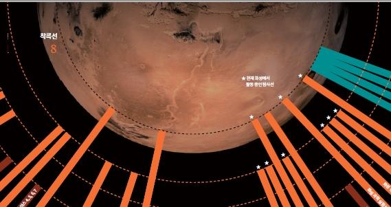 [인포그래픽] 화성, 어디까지 가봤니