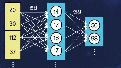 [특집] AI의 시력을 높여주는 '행렬